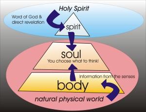 the-spiritual-body