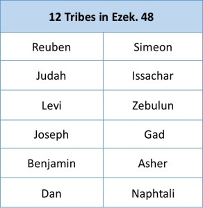 12 tribes of ezek 48
