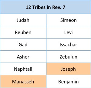 12 tribes of rev 7