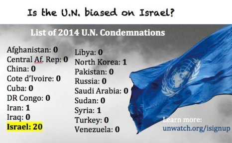 UN bias against Israel