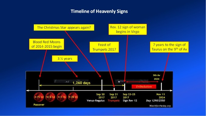 timeline of heavenlysigns