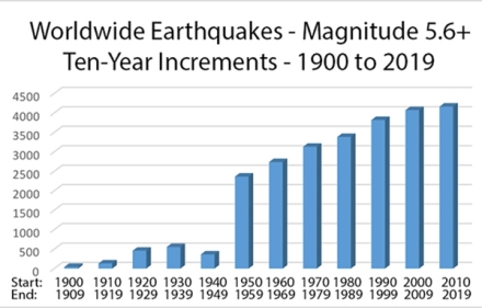 world wide earthquake graph