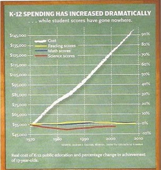 education spending and results after 1954